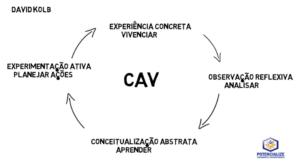 Ciclo de Aprendizagem Vivencial